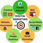 Recommended Digital Marketing